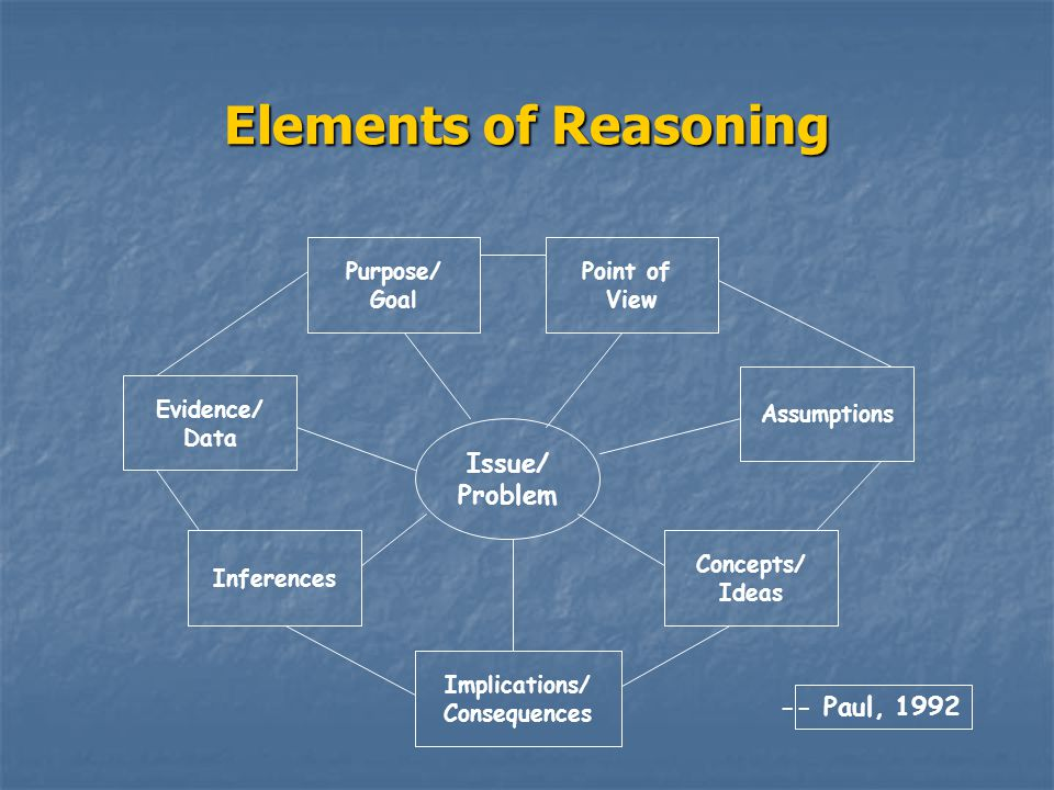 Elements of Reasoning -- Paul, 1992 Issue/ Problem Evidence/ Data Point of View Implications/ Consequences Inferences Concepts/ Ideas Purpose/ Goal Assumptions