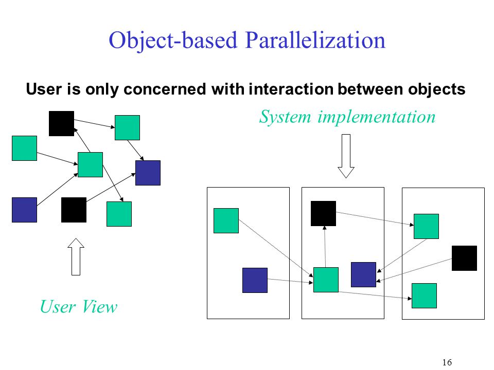 16 Object-based Parallelization User View System implementation User is only concerned with interaction between objects