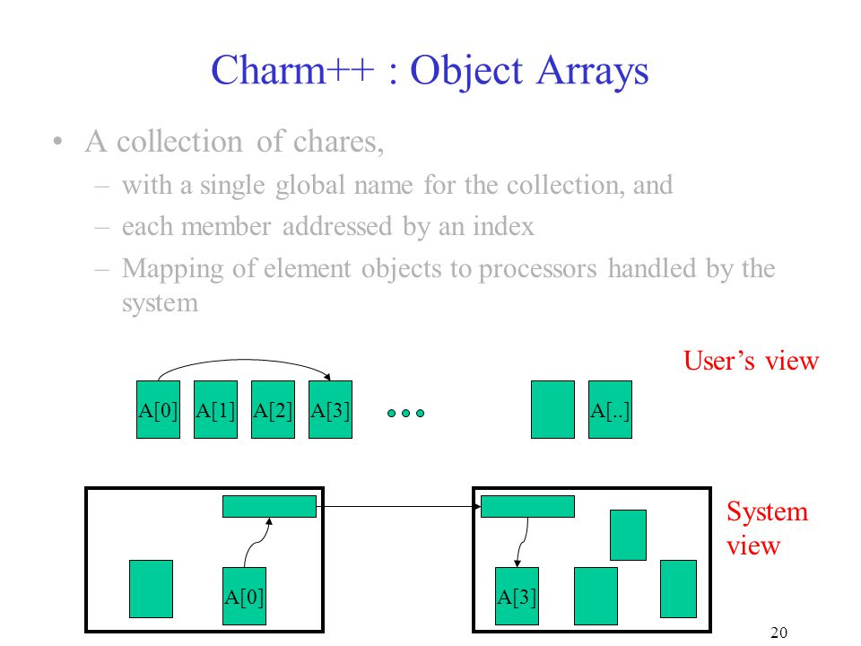 20 Charm++ : Object Arrays A collection of chares, –with a single global name for the collection, and –each member addressed by an index –Mapping of element objects to processors handled by the system A[0]A[1]A[2]A[3]A[..] A[3]A[0] User's view System view