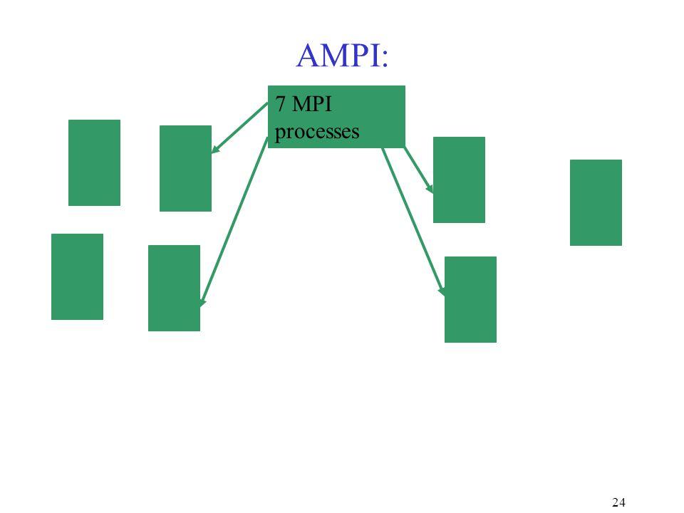 24 AMPI: 7 MPI processes