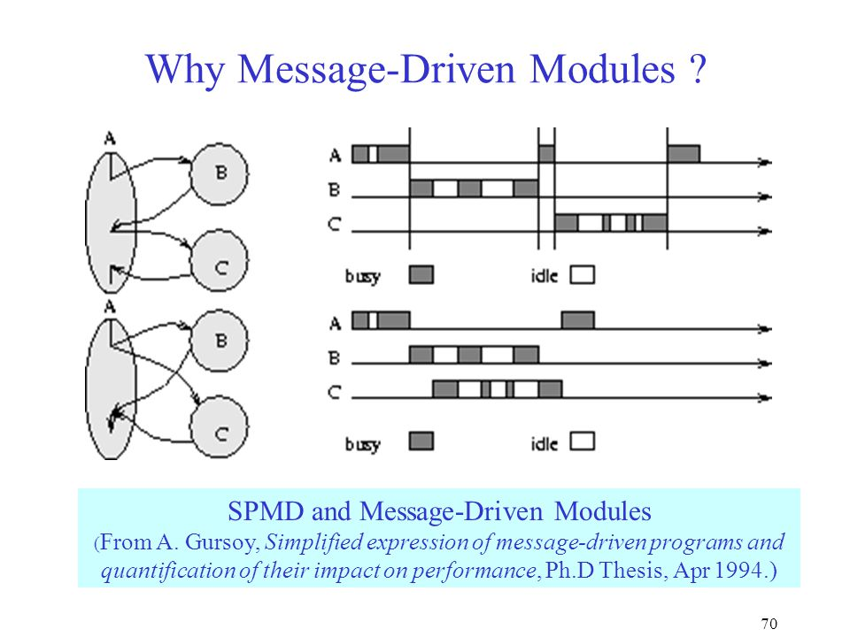 70 Why Message-Driven Modules . SPMD and Message-Driven Modules ( From A.
