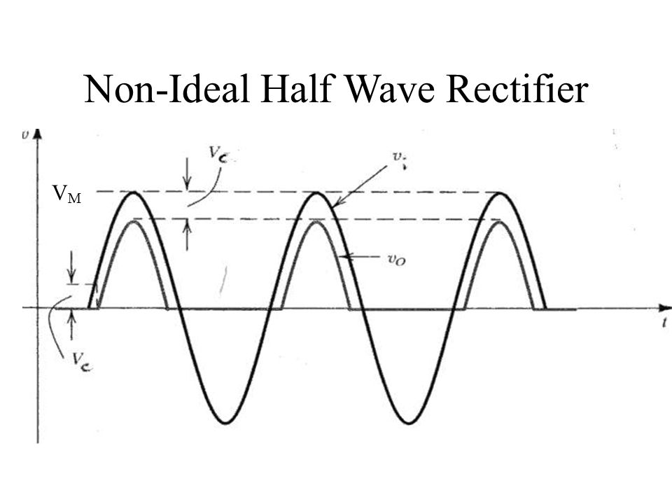 Non-Ideal Half Wave Rectifier VMVM
