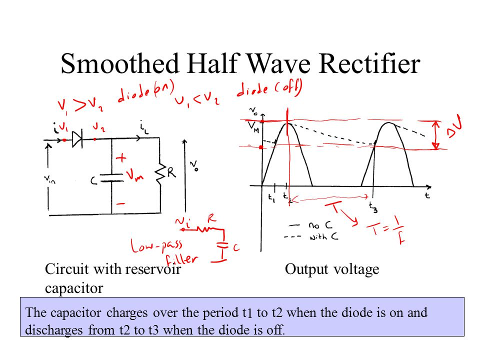 Smoothed Half Wave Rectifier Circuit with reservoir capacitor Output voltage The capacitor charges over the period t 1 to t2 when the diode is on and discharges from t2 to t3 when the diode is off.