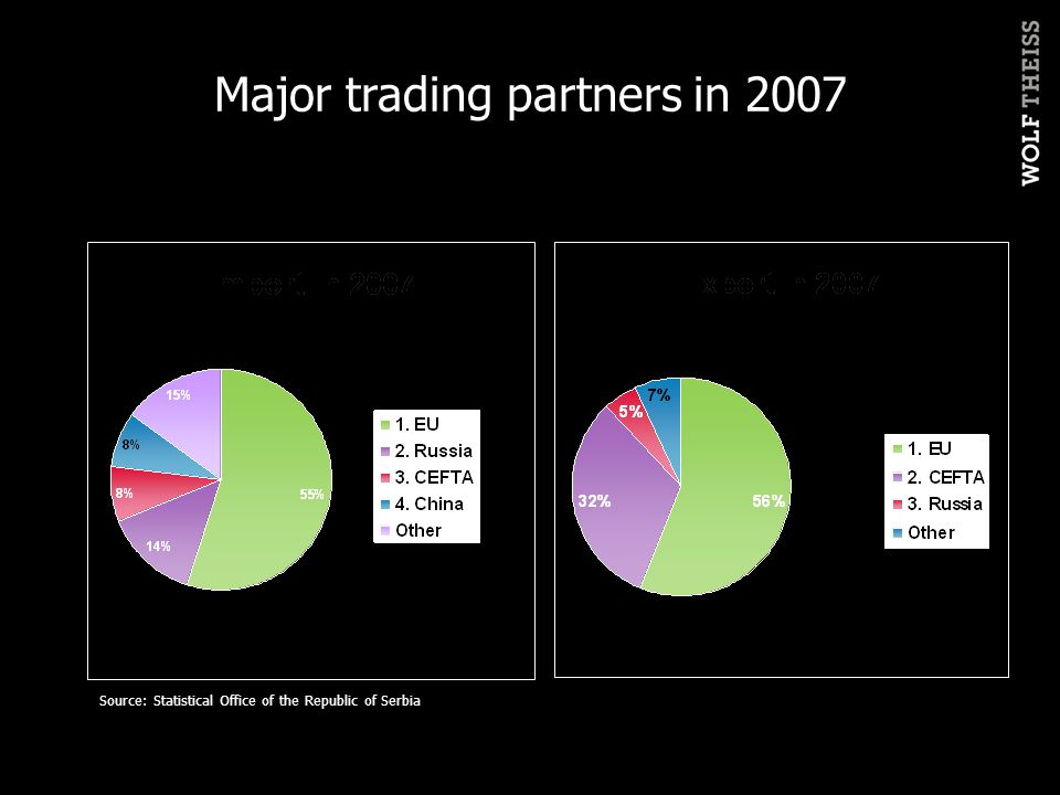 Major trading partners in 2007 Source: Statistical Office of the Republic of Serbia