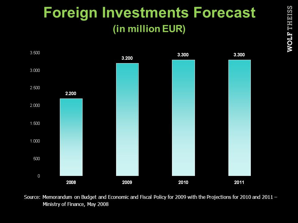 Foreign Investments Forecast (in million EUR) Source: Memorandum on Budget and Economic and Fiscal Policy for 2009 with the Projections for 2010 and 2011 – Ministry of Finance, May 2008