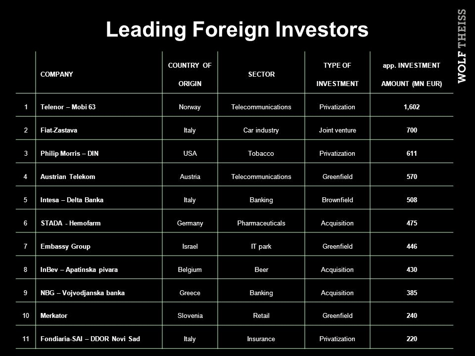 Leading Foreign Investors COMPANY COUNTRY OF ORIGIN SECTOR TYPE OF INVESTMENT app.