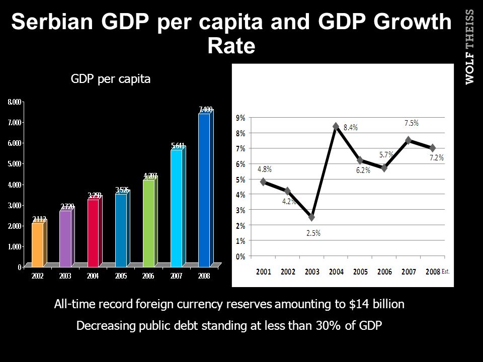 Serbian GDP per capita and GDP Growth Rate All-time record foreign currency reserves amounting to $14 billion Decreasing public debt standing at less than 30% of GDP GDP per capitaGDP growth rate