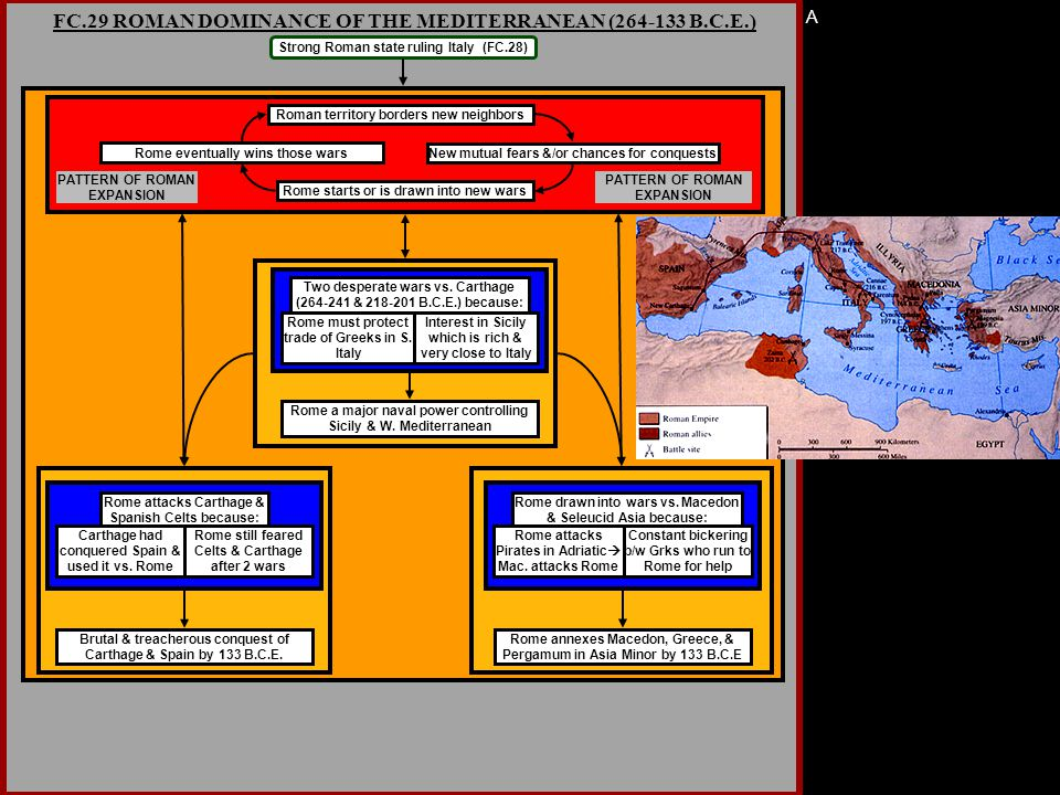 A FC.29 ROMAN DOMINANCE OF THE MEDITERRANEAN (264-133 B.C.E.) Strong Roman state ruling Italy (FC.28) Roman territory borders new neighbors New mutual fears &/or chances for conquests Rome starts or is drawn into new wars Rome eventually wins those wars PATTERN OF ROMAN EXPANSION Two desperate wars vs.