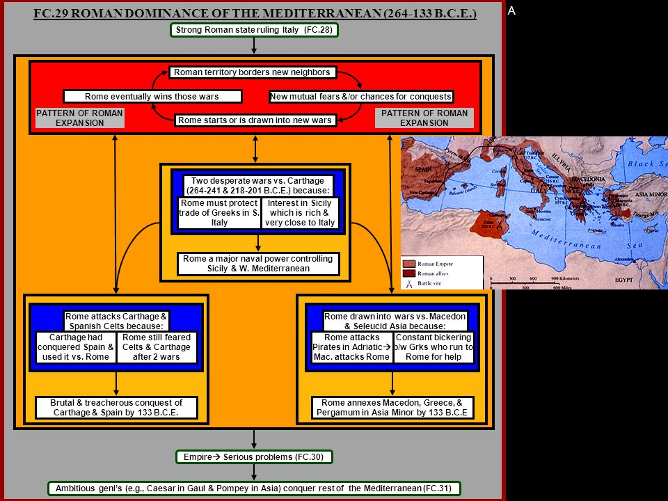 A FC.29 ROMAN DOMINANCE OF THE MEDITERRANEAN (264-133 B.C.E.) Strong Roman state ruling Italy (FC.28) Roman territory borders new neighbors New mutual fears &/or chances for conquests Rome starts or is drawn into new wars Rome eventually wins those wars Ambitious genl's (e.g., Caesar in Gaul & Pompey in Asia) conquer rest of the Mediterranean (FC.31) PATTERN OF ROMAN EXPANSION Two desperate wars vs.