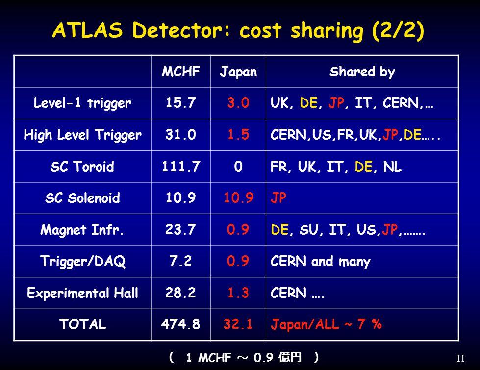 11 MCHFJapanShared by Level-1 trigger15.73.0UK, DE, JP, IT, CERN,… High Level Trigger31.01.5CERN,US,FR,UK,JP,DE…..