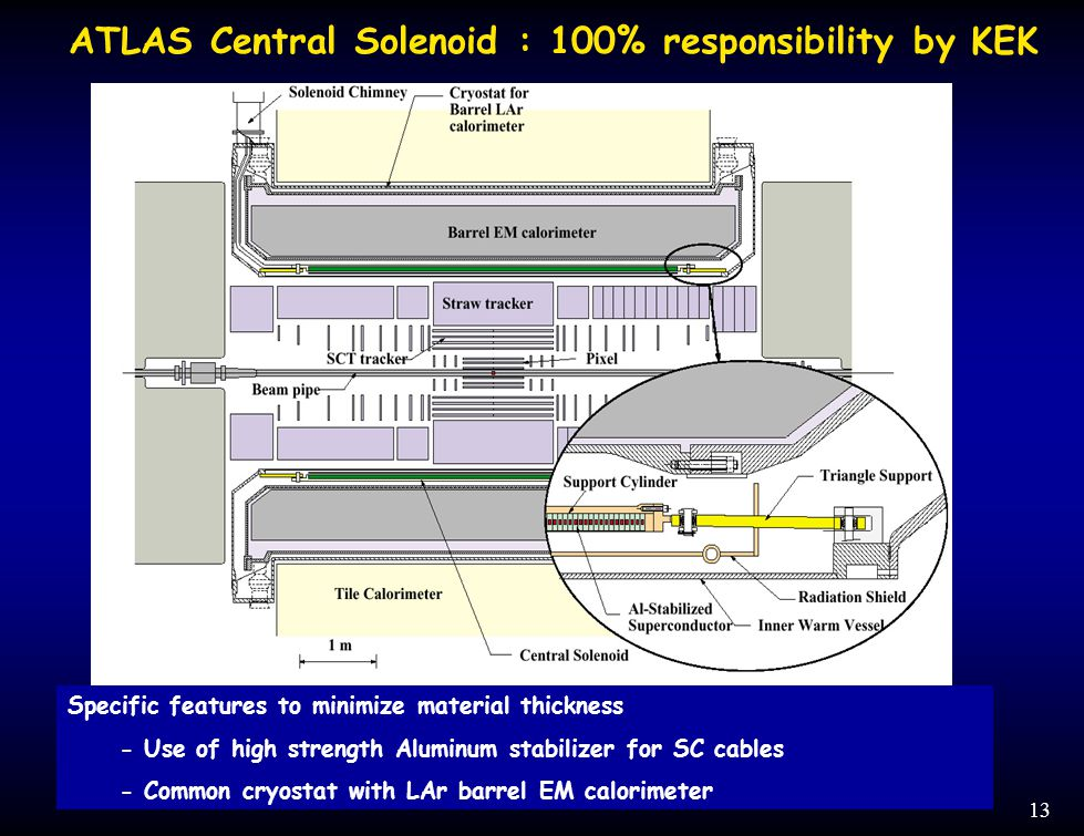 13 Specific features to minimize material thickness - Use of high strength Aluminum stabilizer for SC cables - Common cryostat with LAr barrel EM calorimeter ATLAS Central Solenoid : 100% responsibility by KEK