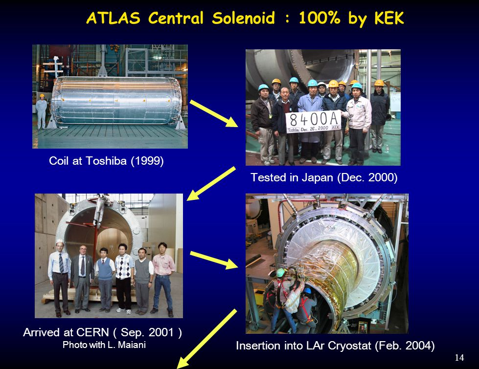 14 Coil at Toshiba (1999) Tested in Japan (Dec.2000) Arrived at CERN ( Sep.