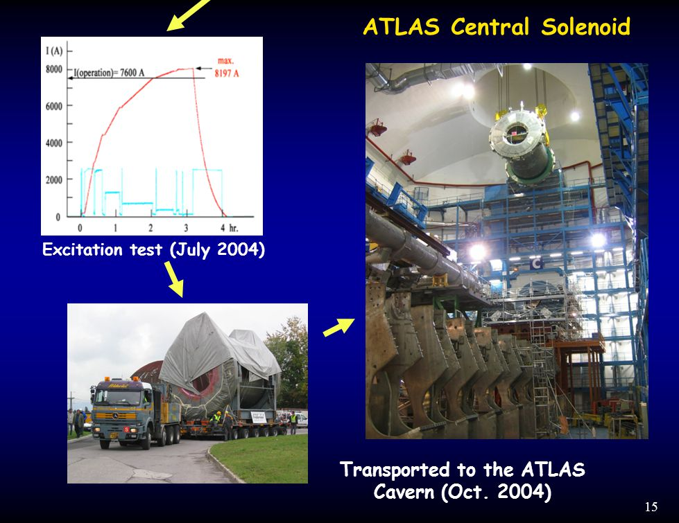 15 Transported to the ATLAS Cavern (Oct. 2004) Excitation test (July 2004) ATLAS Central Solenoid