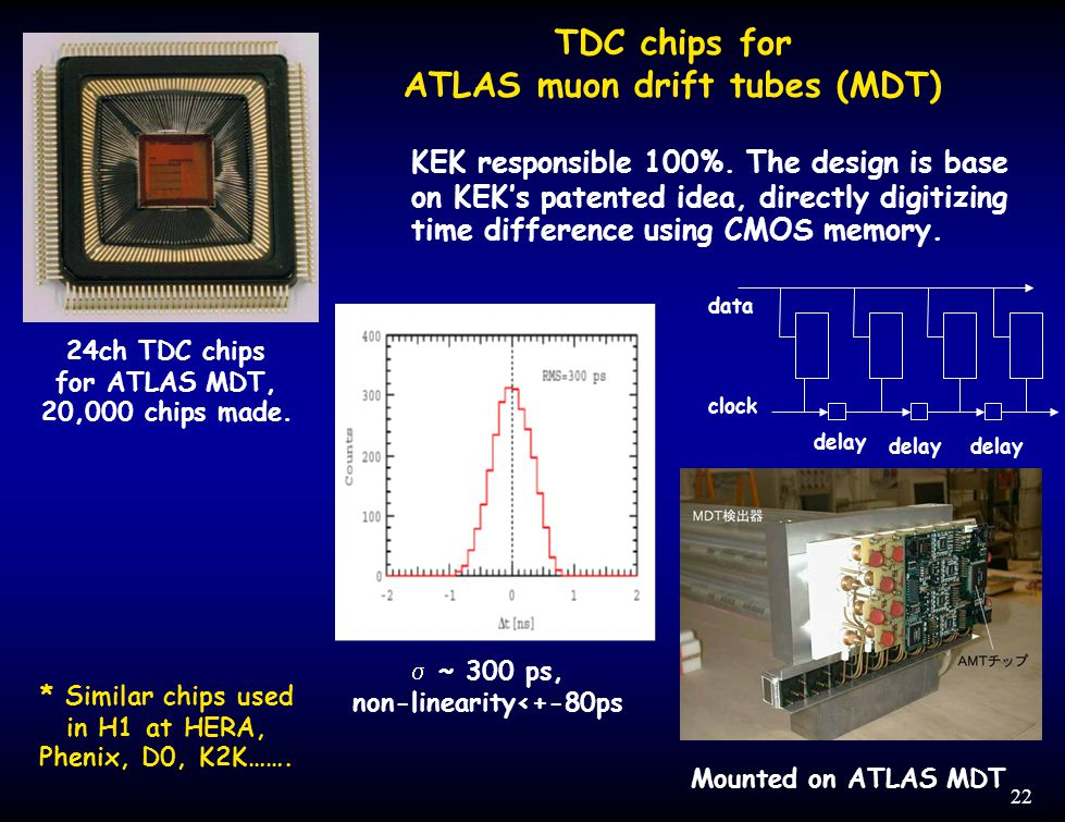 22 24ch TDC chips for ATLAS MDT, 20,000 chips made.