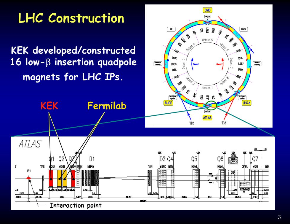 3 KEK developed/constructed 16 low-  insertion quadpole magnets for LHC IPs.