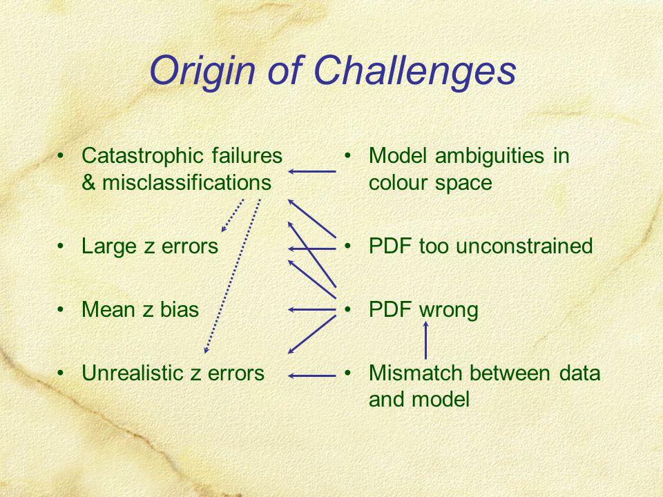 Origin of Challenges Catastrophic failures & misclassifications Large z errors Mean z bias Unrealistic z errors Model ambiguities in colour space PDF