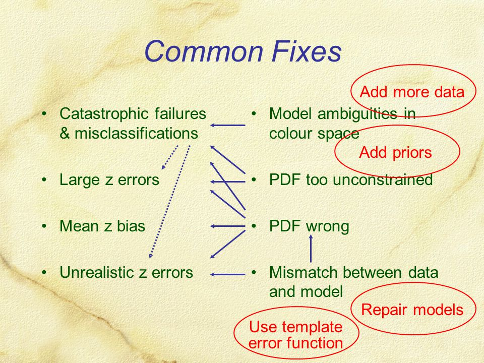 Common Fixes Catastrophic failures & misclassifications Large z errors Mean z bias Unrealistic z errors Model ambiguities in colour space PDF too unco