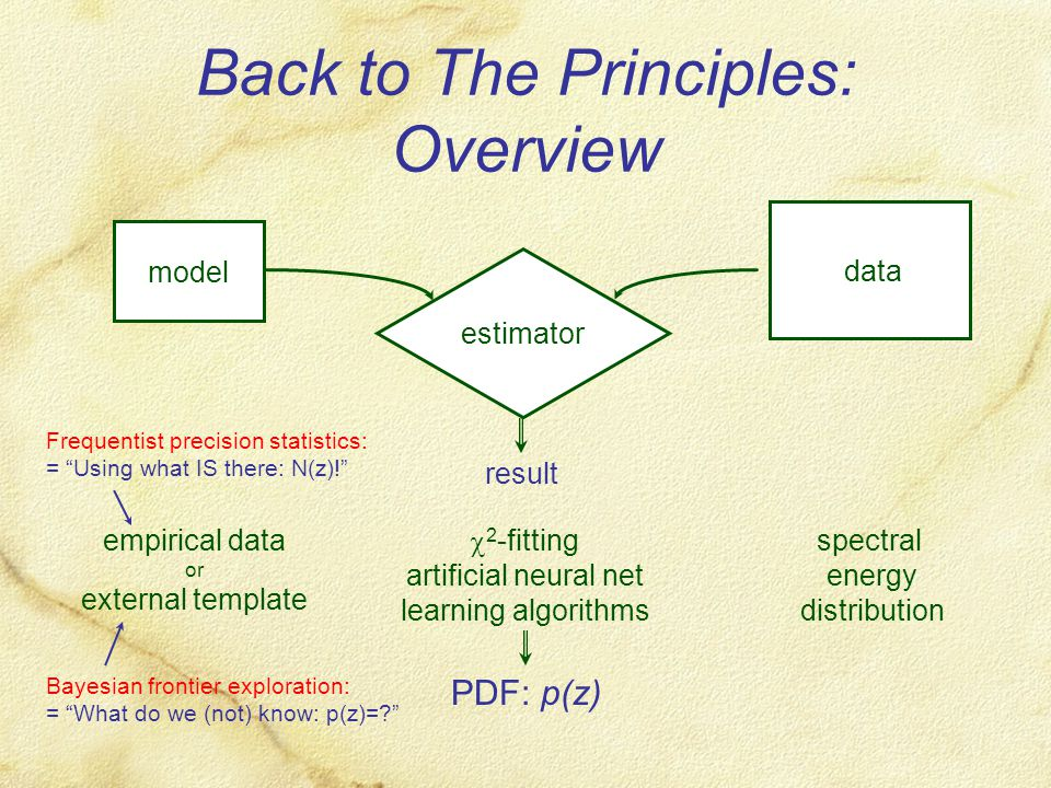 Back to The Principles: Overview Farb- bibliothek Schätzer/ Klassifikator result model data estimator spectral energy distribution PDF: p(z) empirical data or external template  2 -fitting artificial neural net learning algorithms Frequentist precision statistics: = Using what IS there: N(z)! Bayesian frontier exploration: = What do we (not) know: p(z)=