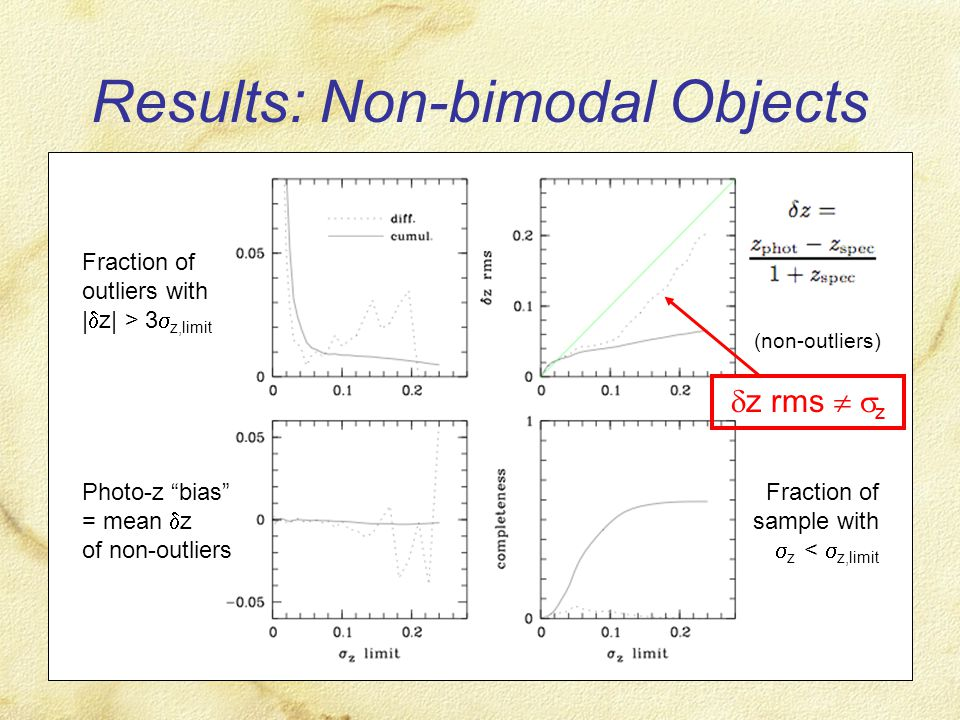 Results: Non-bimodal Objects Fraction of outliers with |  z| > 3  z,limit Photo-z bias = mean  z of non-outliers (non-outliers) Fraction of sample with  z <  z,limit  z rms   z