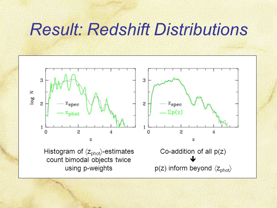Result: Redshift Distributions Histogram of  z phot  -estimates count bimodal objects twice using p-weights Co-addition of all p(z)  p(z) inform be