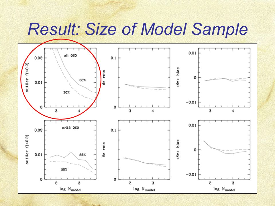 Result: Size of Model Sample