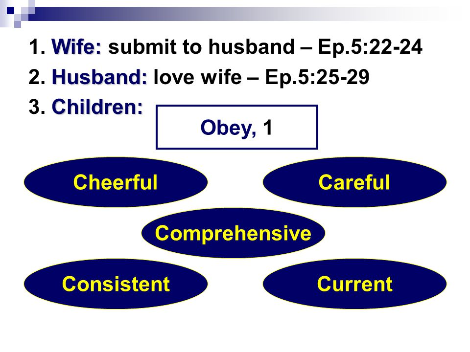 Wife: 1. Wife: submit to husband – Ep.5:22-24 Husband: 2.