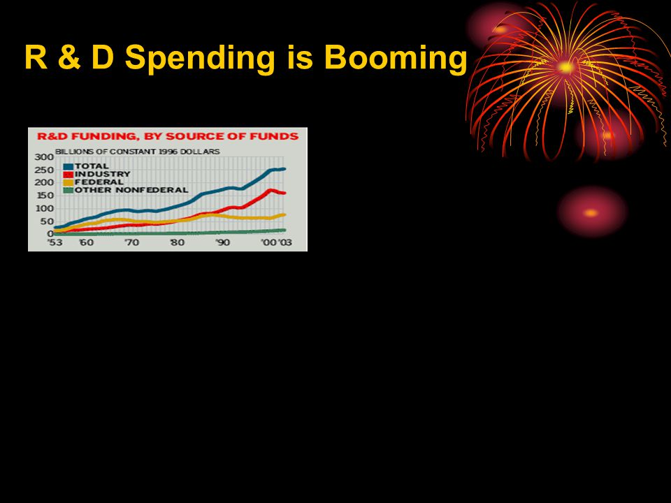 R & D Spending is Booming