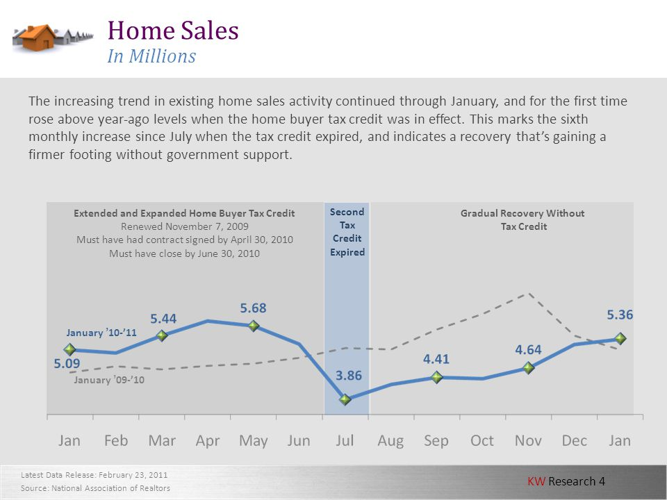 KW Research 4 Second Tax Credit Expired Latest Data Release: February 23, 2011 Source: National Association of Realtors Home Sales In Millions The inc