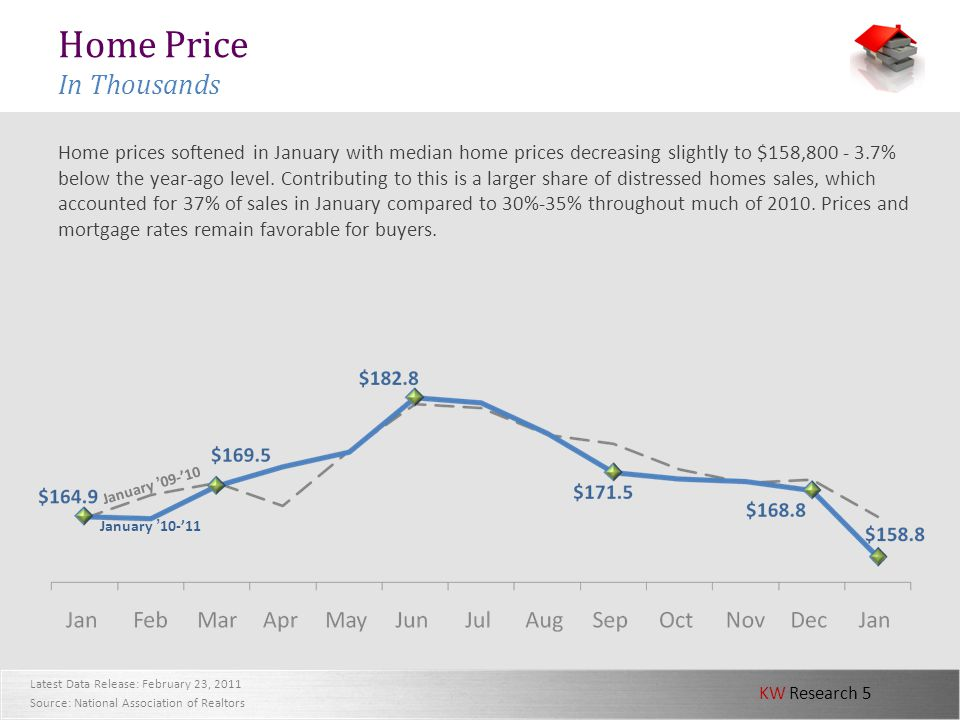 KW Research 5 Home Price In Thousands Home prices softened in January with median home prices decreasing slightly to $158,800 - 3.7% below the year-ag