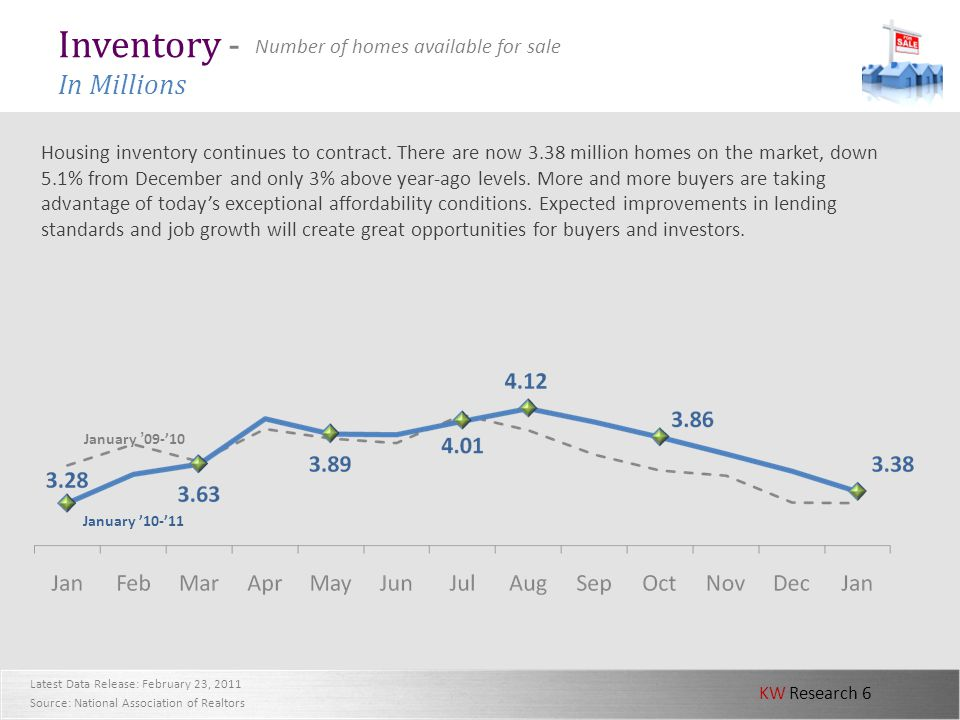 KW Research 6 Inventory - In Millions Housing inventory continues to contract. There are now 3.38 million homes on the market, down 5.1% from December