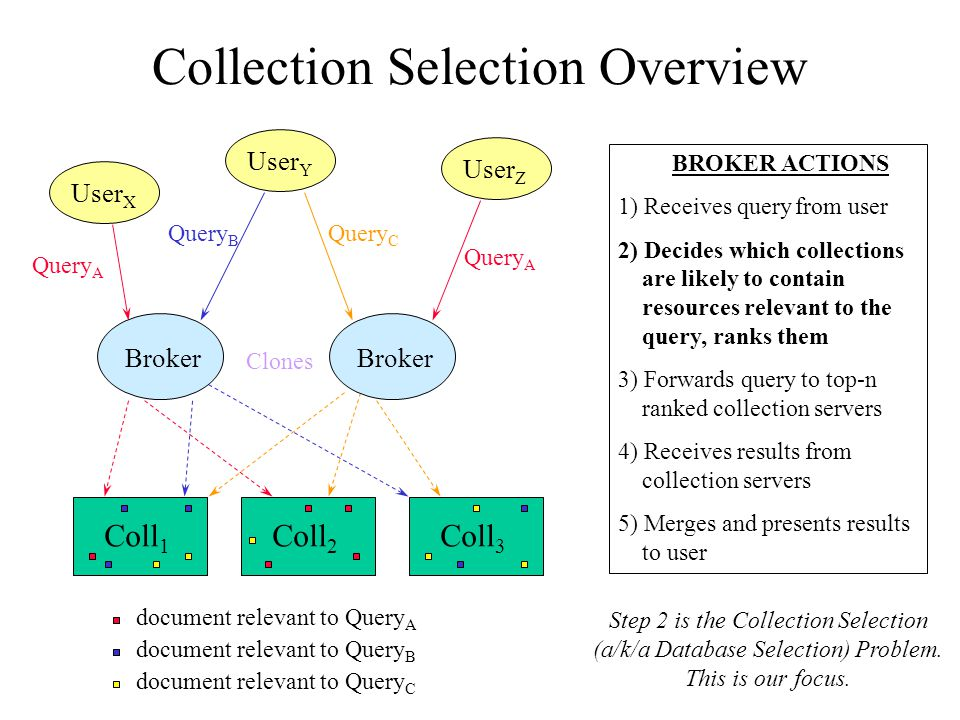 TREC-Based Test Environment 6 Sources: AP, FR, PATN, SJM, WSJ, ZIFF –Sources partitioned into a total of 236 collections (a/k/a sites, databases) –Different decomposition (partitioning) methods 250 Queries –Often contain many [possibly repeating] query terms 1000s of Relevance Judgements –Humans listed documents relevant to each query –Complete only for queries 51-150