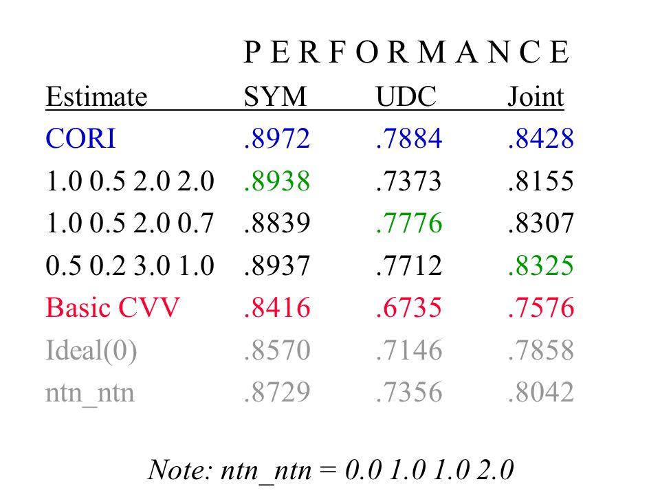 P E R F O R M A N C E EstimateSYM UDC Joint CORI.8972.7884.8428 1.0 0.5 2.0 2.0.8938.7373.8155 1.0 0.5 2.0 0.7.8839.7776.8307 0.5 0.2 3.0 1.0.8937.771