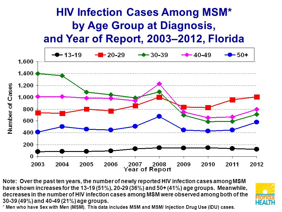 Note: Over the past ten years, the number of newly reported HIV infection cases among MSM have shown increases for the 13-19 (51%), 20-29 (36%) and 50+ (41%) age groups.