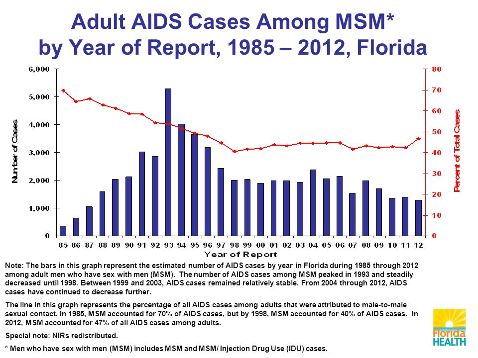 Adult AIDS Cases Among MSM* by Year of Report, 1985 – 2012, Florida Note: The bars in this graph represent the estimated number of AIDS cases by year in Florida during 1985 through 2012 among adult men who have sex with men (MSM).