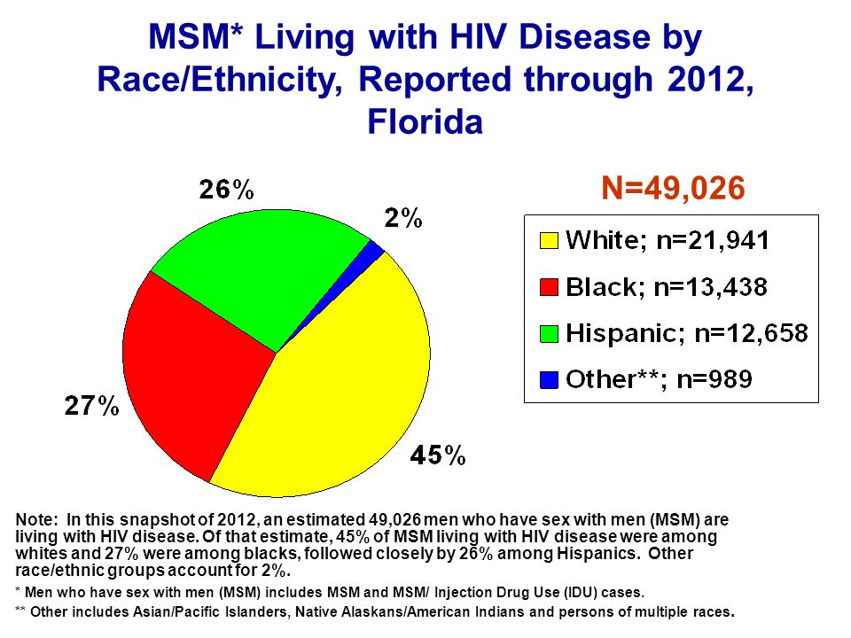 Note: In this snapshot of 2012, an estimated 49,026 men who have sex with men (MSM) are living with HIV disease.