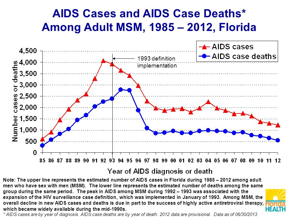 Note: The upper line represents the estimated number of AIDS cases in Florida during 1985 – 2012 among adult men who have sex with men (MSM).