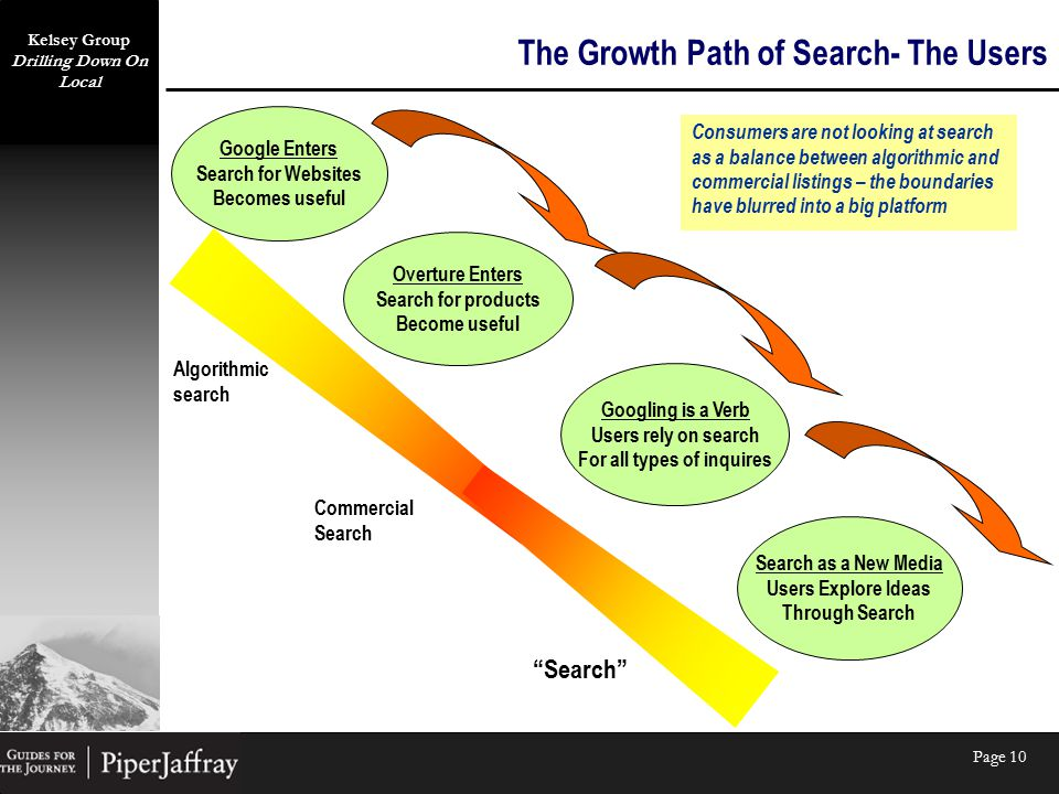Kelsey Group Drilling Down On Local Page 10 The Growth Path of Search- The Users Google Enters Search for Websites Becomes useful Overture Enters Sear