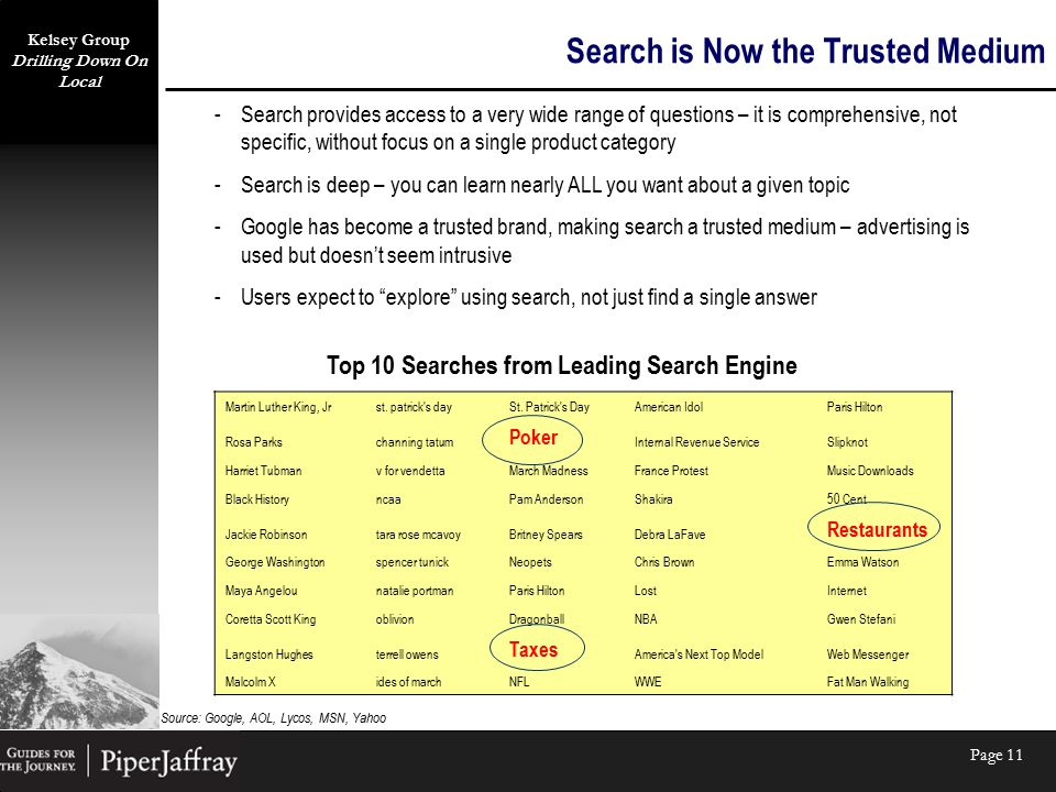Kelsey Group Drilling Down On Local Page 11 Search is Now the Trusted Medium -Search provides access to a very wide range of questions – it is compreh