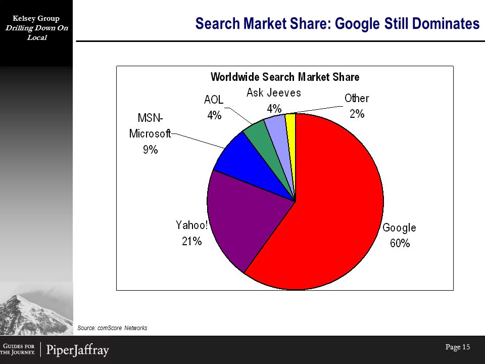 Kelsey Group Drilling Down On Local Page 15 Search Market Share: Google Still Dominates Source: comScore Networks