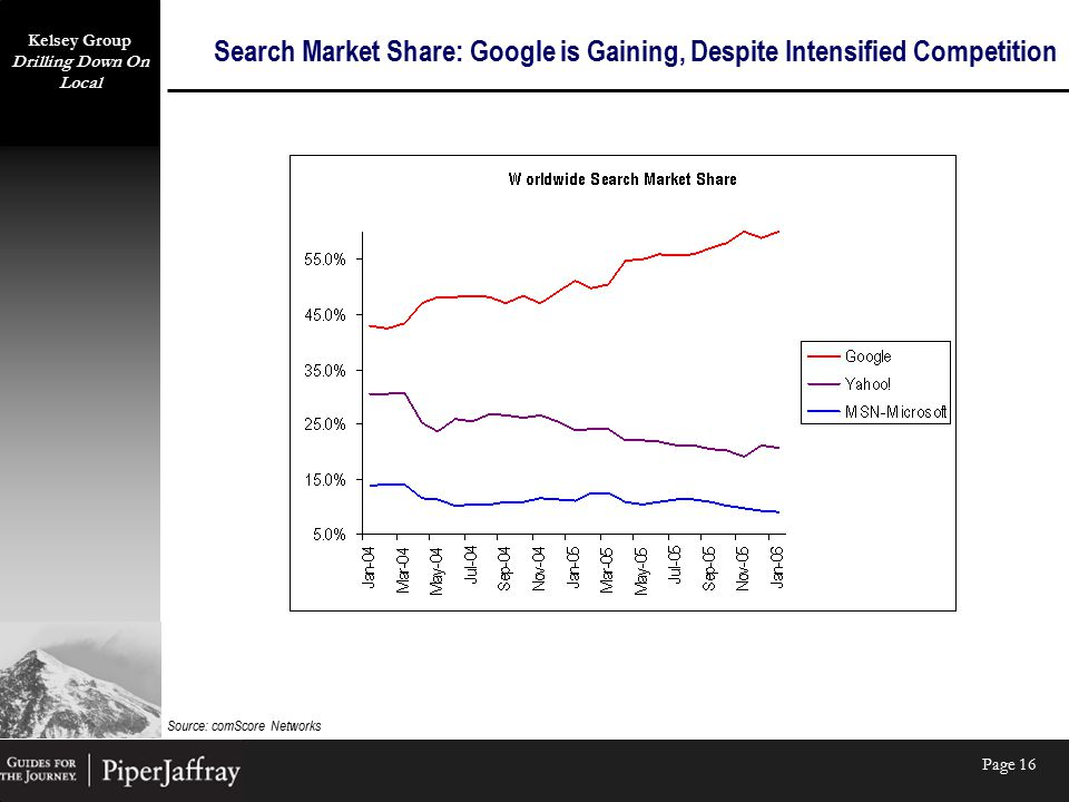 Kelsey Group Drilling Down On Local Page 16 Search Market Share: Google is Gaining, Despite Intensified Competition Source: comScore Networks