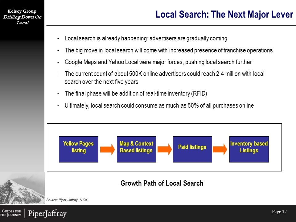 Kelsey Group Drilling Down On Local Page 17 Local Search: The Next Major Lever -Local search is already happening; advertisers are gradually coming -The big move in local search will come with increased presence of franchise operations -Google Maps and Yahoo Local were major forces, pushing local search further -The current count of about 500K online advertisers could reach 2-4 million with local search over the next five years -The final phase will be addition of real-time inventory (RFID) -Ultimately, local search could consume as much as 50% of all purchases online Yellow Pages listing Map & Context Based listings Paid listings Inventory-based Listings Growth Path of Local Search Source: Piper Jaffray.