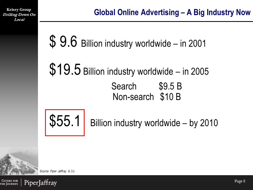 Kelsey Group Drilling Down On Local Page 8 Global Online Advertising – A Big Industry Now $ 9.6 Billion industry worldwide – in 2001 $19.5 Billion industry worldwide – in 2005 Search$9.5 B Non-search$10 B $55.1 Billion industry worldwide – by 2010 Source: Piper Jaffray.