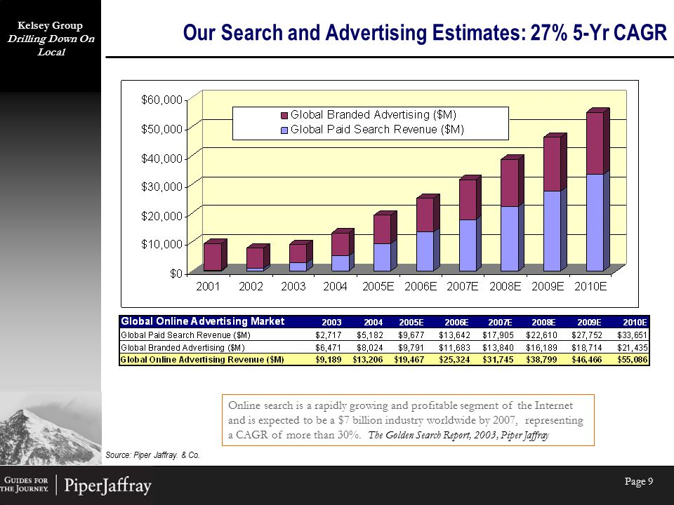Kelsey Group Drilling Down On Local Page 9 Our Search and Advertising Estimates: 27% 5-Yr CAGR Source: Piper Jaffray.