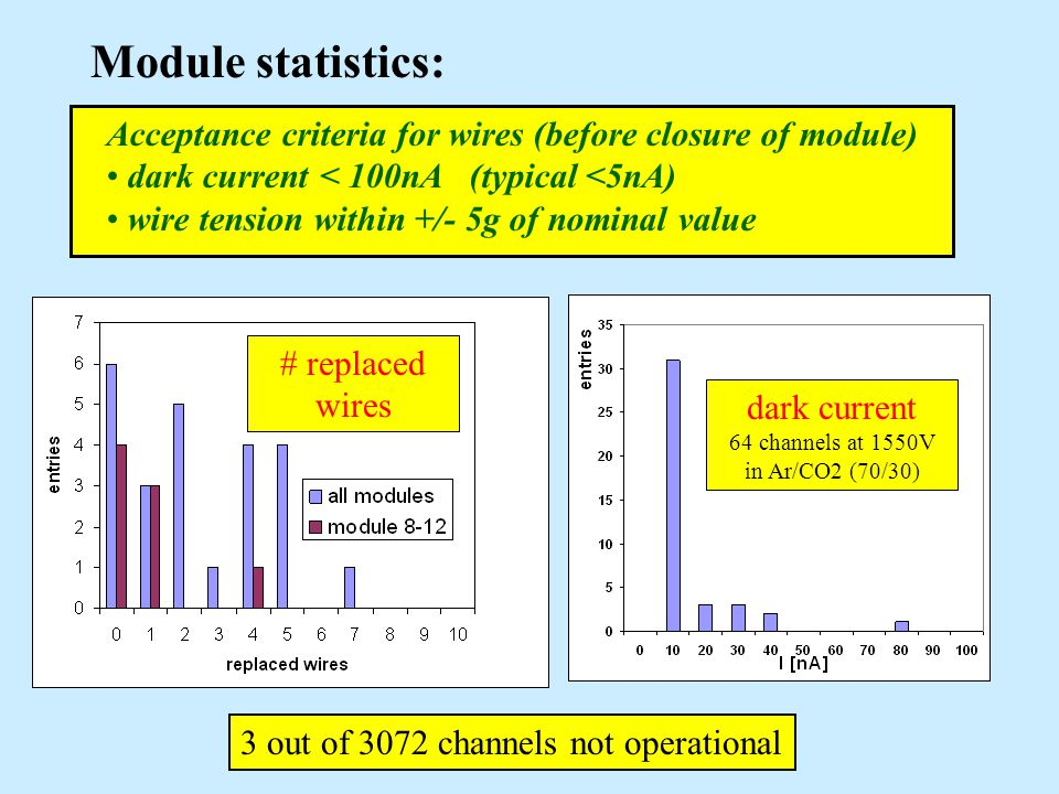 Module statistics: Acceptance criteria for wires (before closure of module) dark current < 100nA (typical <5nA) wire tension within +/- 5g of nominal