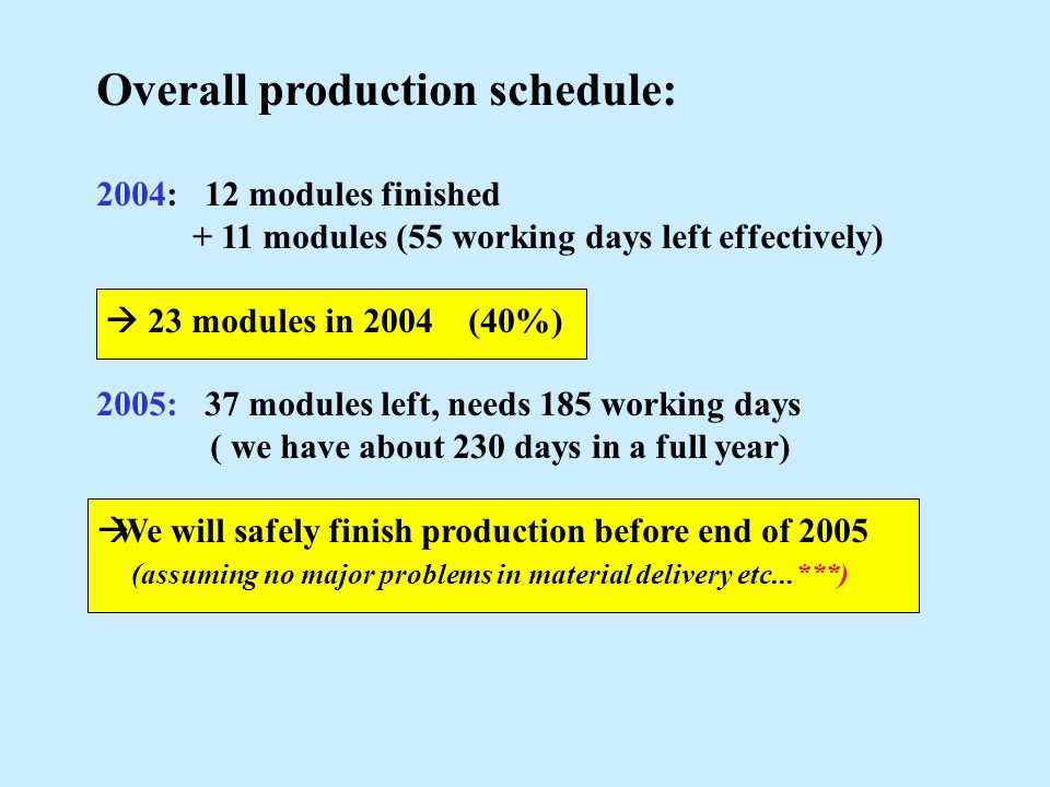 Overall production schedule: 2004: 12 modules finished + 11 modules (55 working days left effectively)  23 modules in 2004 (40%) 2005: 37 modules lef