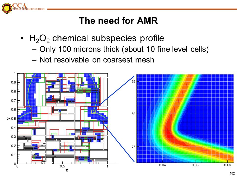 CCA Common Component Architecture 102 The need for AMR H 2 O 2 chemical subspecies profile –Only 100 microns thick (about 10 fine level cells) –Not resolvable on coarsest mesh