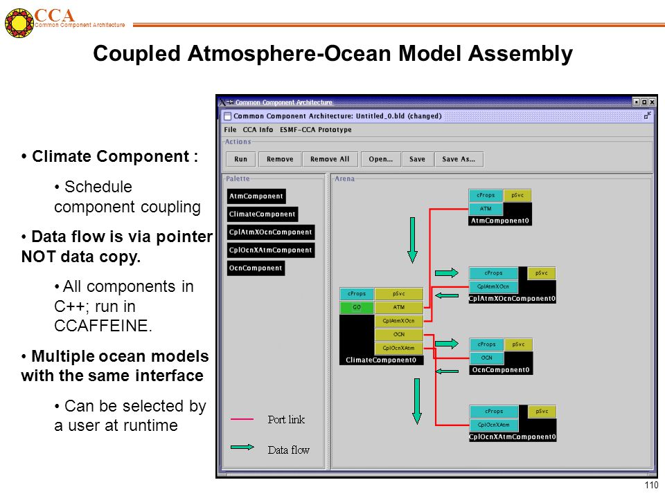 CCA Common Component Architecture 110 Coupled Atmosphere-Ocean Model Assembly Climate Component : Schedule component coupling Data flow is via pointer NOT data copy.