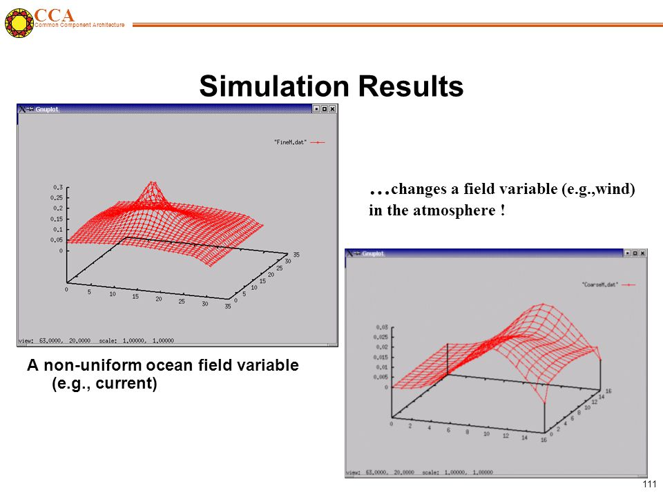 CCA Common Component Architecture 111 Simulation Results A non-uniform ocean field variable (e.g., current) … changes a field variable (e.g.,wind) in the atmosphere !