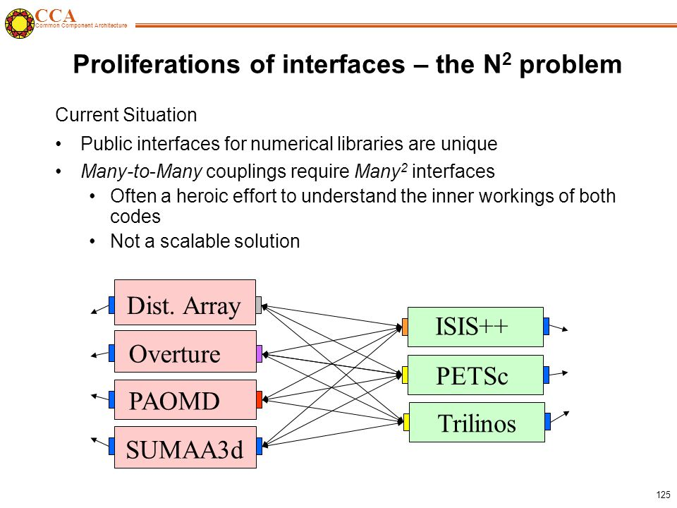 CCA Common Component Architecture 125 Proliferations of interfaces – the N 2 problem Current Situation Public interfaces for numerical libraries are unique Many-to-Many couplings require Many 2 interfaces Often a heroic effort to understand the inner workings of both codes Not a scalable solution Dist.