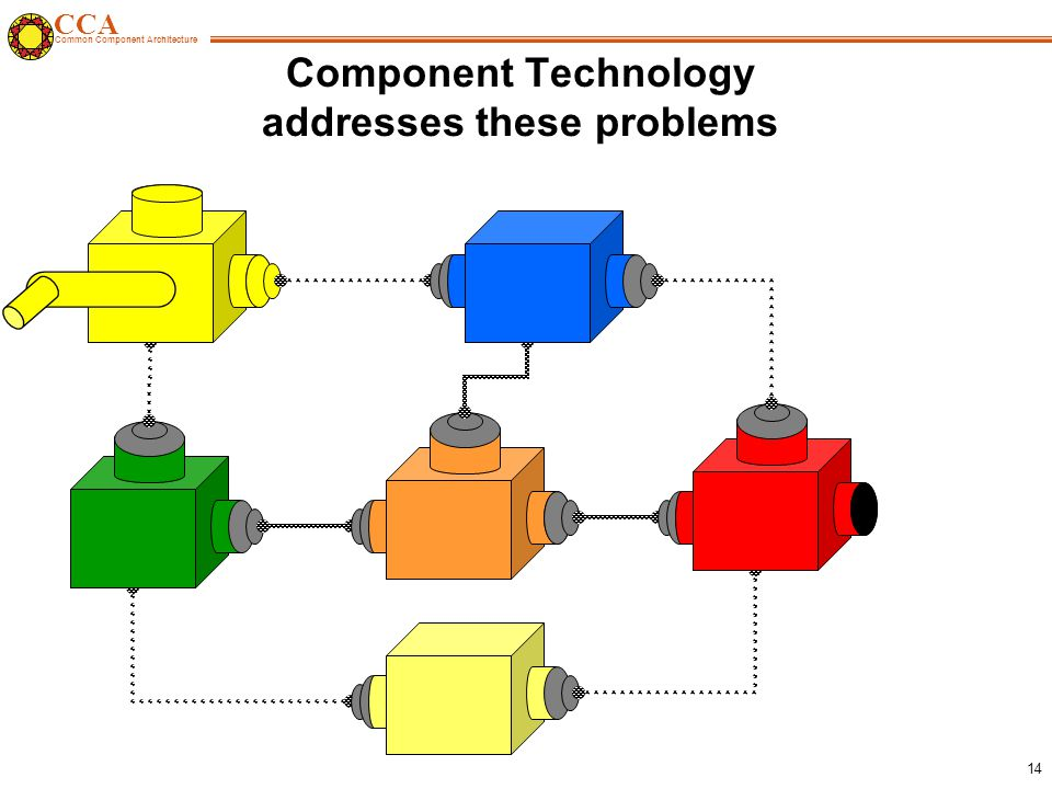 CCA Common Component Architecture 14 Component Technology addresses these problems